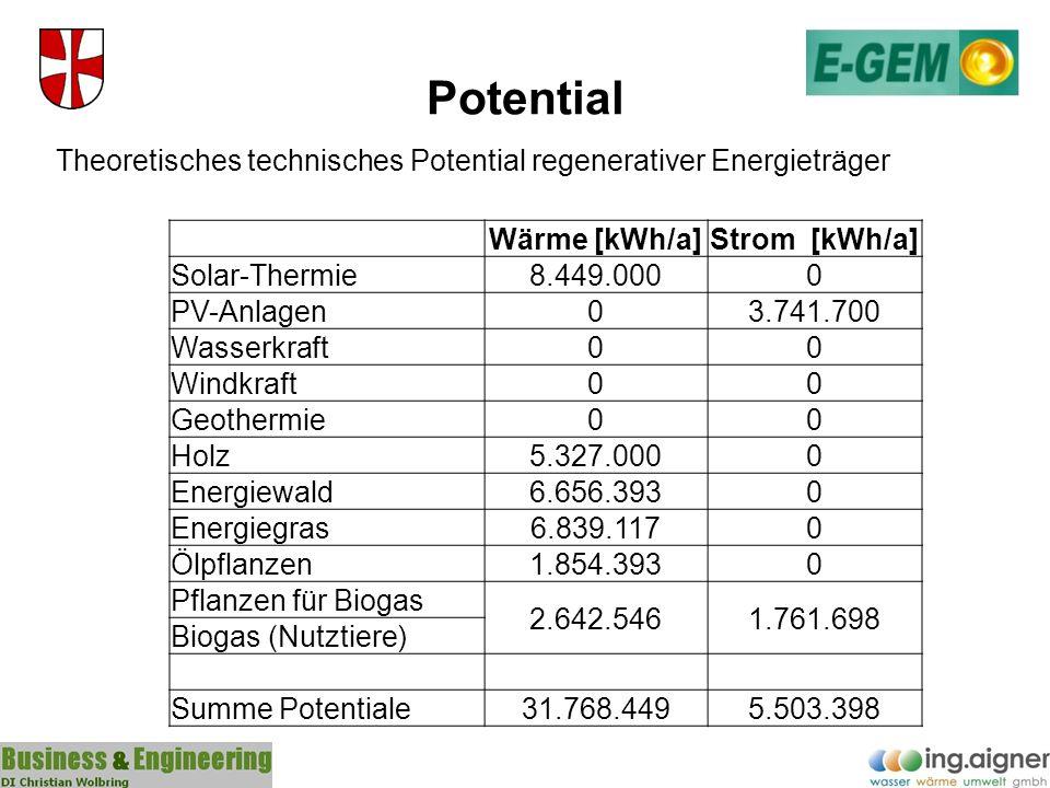 Potential Theoretisches technisches Potential regenerativer Energieträger. Wärme [kWh/a] Strom [kWh/a]